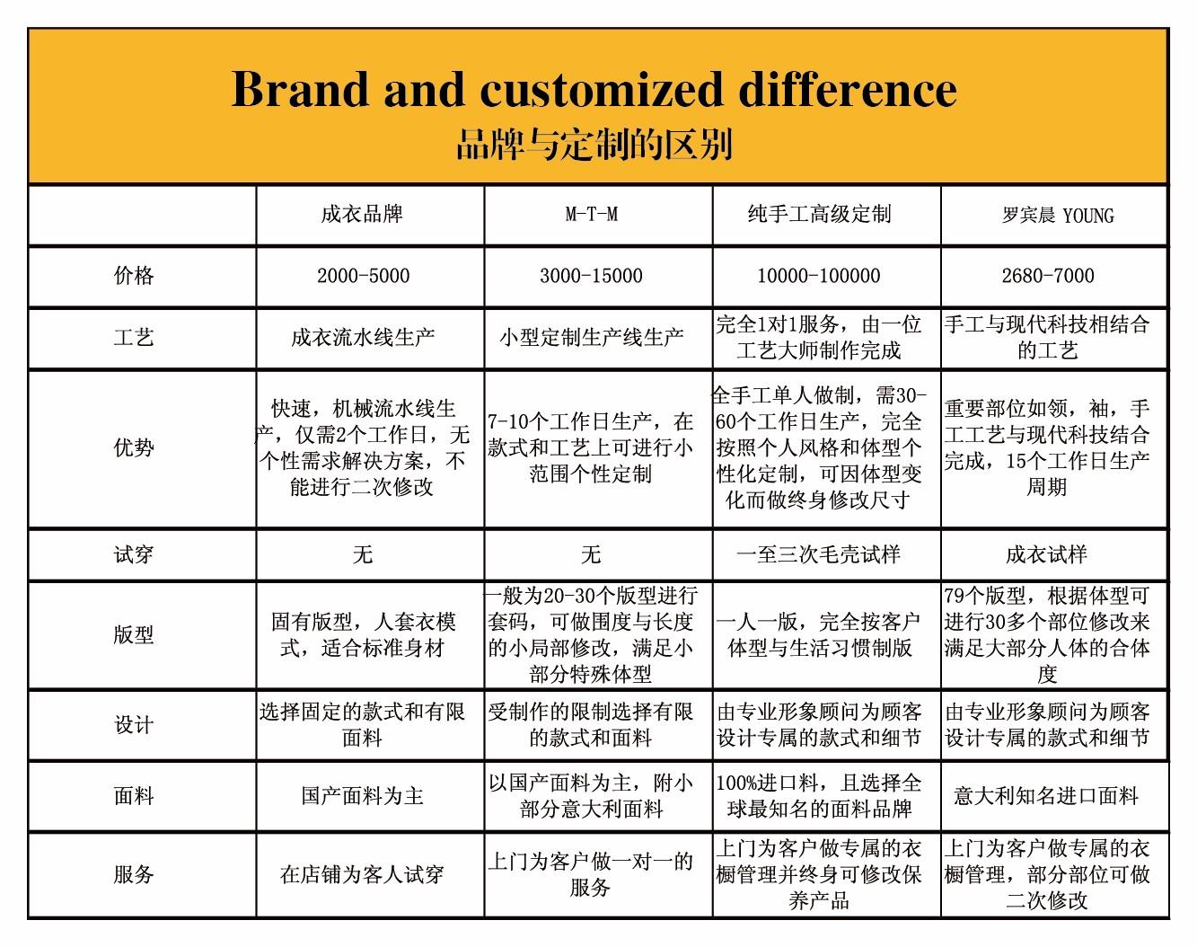 品牌与定制的区别-01(1).jpg
